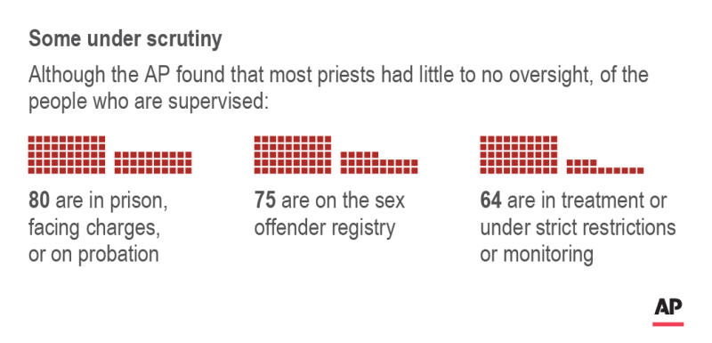 Chart shows breakdown of supervision of defrocked priests; 2c x 1 1/2 inches; 96.3 mm x 38 mm;