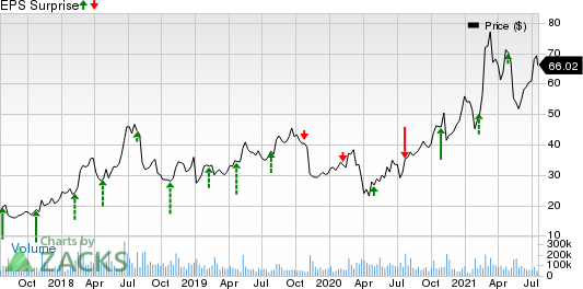 Twitter, Inc. Price and EPS Surprise