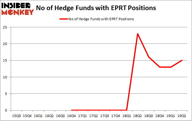 No of Hedge Funds with EPRT Positions
