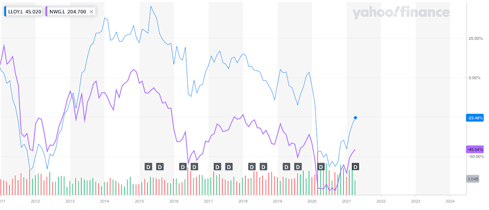 Lloyds Bank's share price has outperformed NatWest — which also received a state bailout — since Horta-Osorio took over in 2011. Photo: Yahoo Finance UK