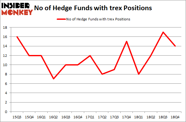 No of Hedge Funds With TREX Positions