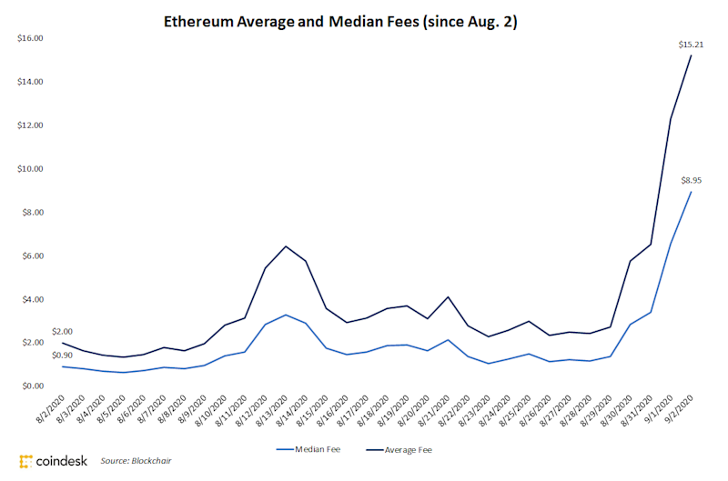 Buterin, Ethereum Developers Focus on Congestion as Fees Spike Over 600% in 1 Month