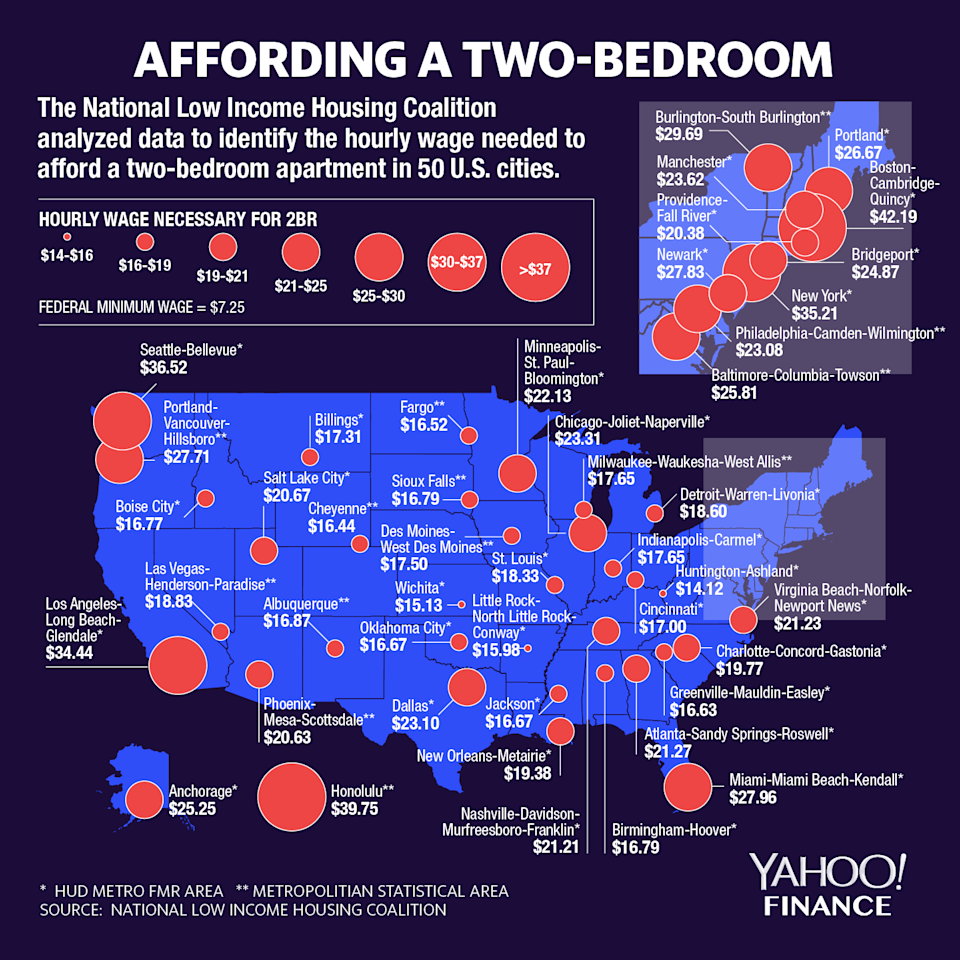 You need to make higher than minimum wage to afford a two-bedroom apartment in most cities. (Graphic: David Foster/Yahoo Finance)