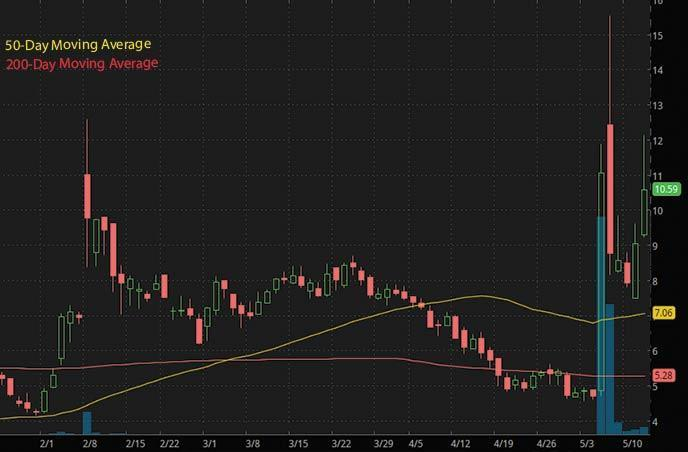 hot penny stocks to watch right now Neaura Medical Inc. NMRD stock chart