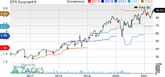 Edwards Lifesciences Corporation Price, Consensus and EPS Surprise