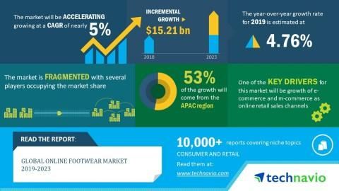 Global Online Footwear Market 2019-2023  Growth of E-Commerce And M-Commerce to Boost ...
