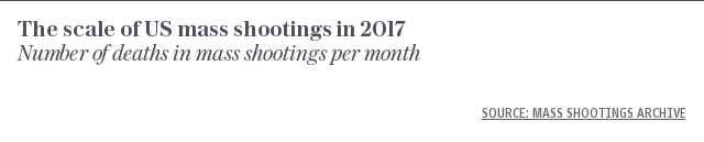 The scale of US mass shootings in 2017