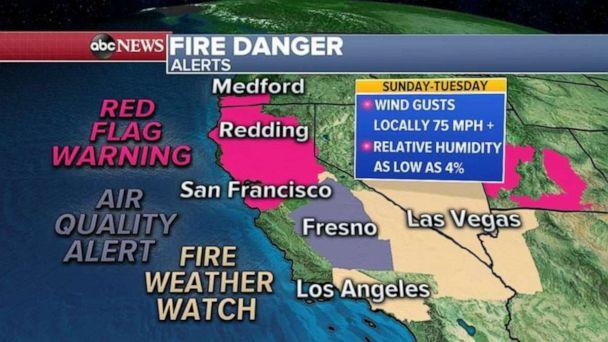 PHOTO: Red flag warnings and fire weather alerts have been posted for large parts of the state including San Francisco and Los Angeles.  (ABC News)