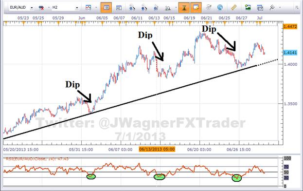 3_Steps_to_Buy_the_Dip_or_Sell_the_Rally_body_Picture_1.png, 3 Steps to Buy the Dip or Sell the Rally