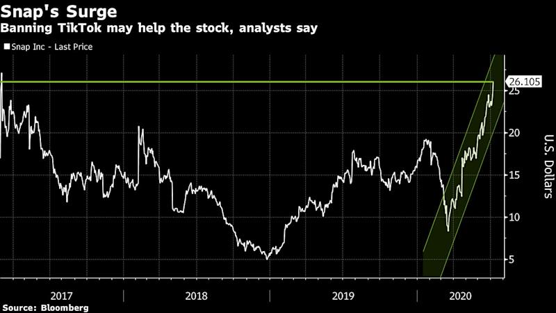 Snap Rallies After Trump Administration Considers Ban of TikTok