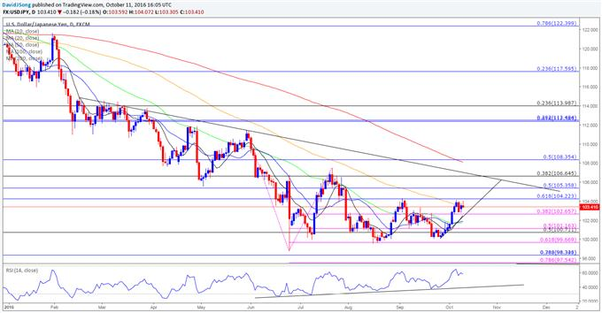 NZD/USD Losses Accelerate as RBNZ Endorses Dovish Outlook