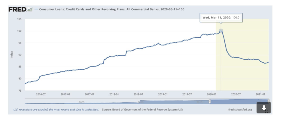 (Graphic: Federal Reserve Bank of St. Louis)