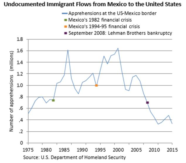an analysis of illegal immigration in the united states good or bad There are more like three: how should the united states treat illegal  seem  quite right to say the issue of immigration divides america  the evidence here  is mixed and controversial, but a 2008 meta-analysis of more than 100  has a  moral obligation to help poor families—particularly those in political.