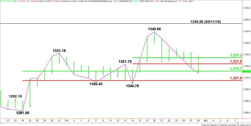 Gold Price Futures Gc Technical Ysis Testing Key Retracement Zone At 1315 70 To 1307 60