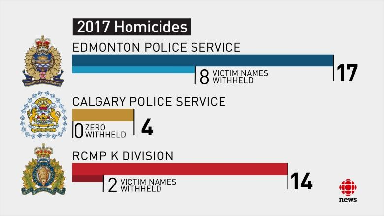 Edmonton police policy of not naming murder victims stands alone in Alberta