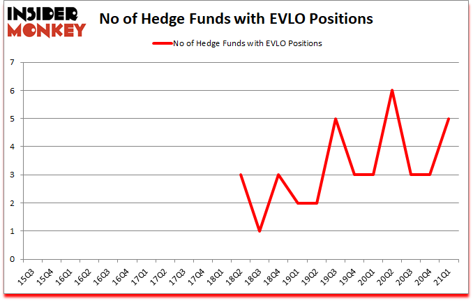 Is EVLO A Good Stock To Buy?