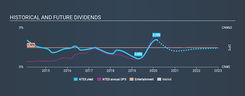 NasdaqGS:NTES Historical Dividend Yield, March 7th 2020