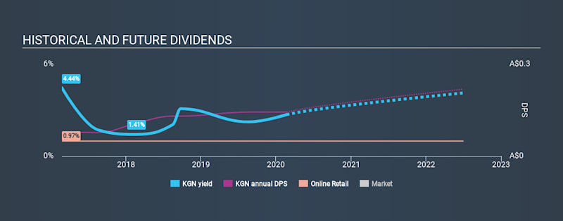ASX:KGN Historical Dividend Yield, February 21st 2020