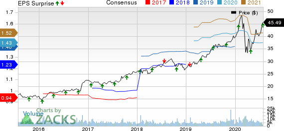 Brown Brown, Inc. Price, Consensus and EPS Surprise