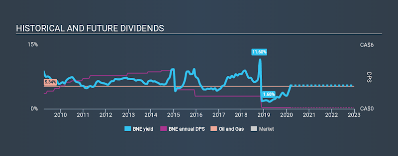 TSX:BNE Historical Dividend Yield, March 6th 2020