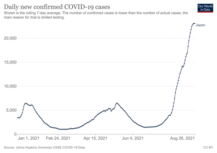 A graph showing Japan's new COVID cases across 2021, with cases at their highest in August