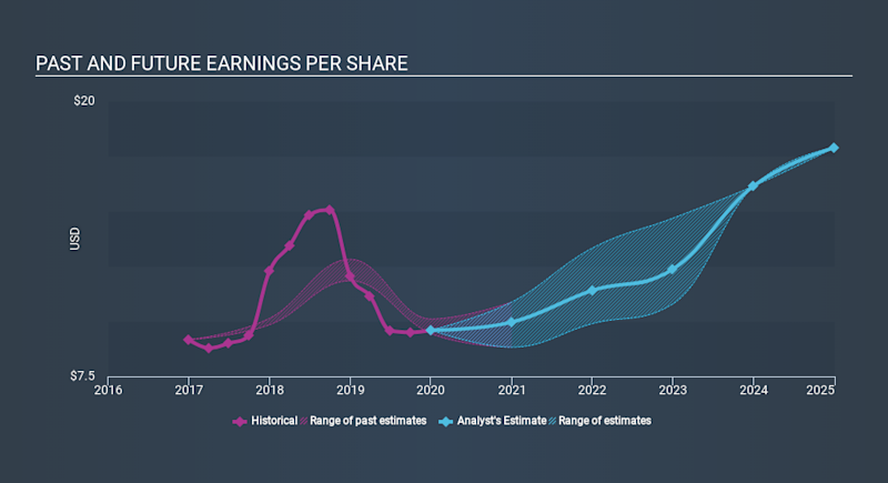 NYSE:LYB Past and Future Earnings, February 25th 2020