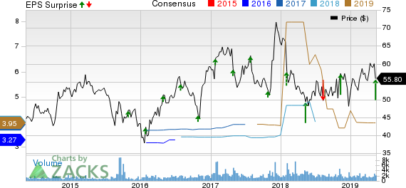 Meredith Corporation Price, Consensus and EPS Surprise