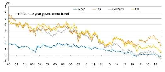 Long-term yields in Eurozone and Japan have gone into negative territory