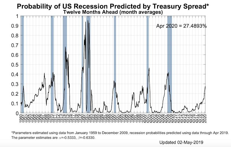 NY Fed: Yield curve shows 27% chance of recession in the