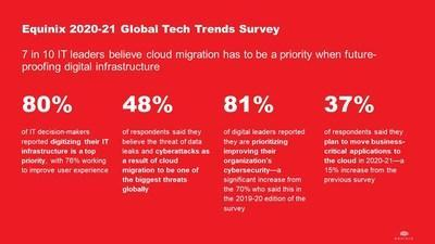 Balancing cybersecurity concerns with cloud adoption in a digital-first world - Equinix 2020-21 Global Tech Trends Survey Stats