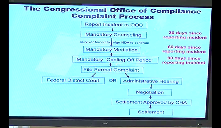 This graphic shows what you must go through if you report sexual harassment in Congress. (House Administration Committee hearing)