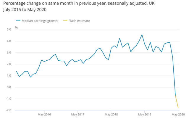 Pay growth has gone into reverse since the crisis. (ONS)