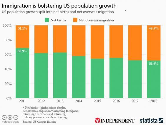 Figures show that immigration is playing an increasingly large role in US population growth (Statista)