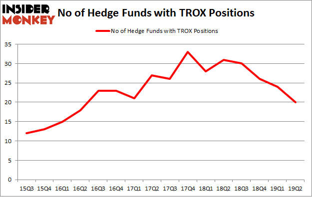 No of Hedge Funds with TROX Positions