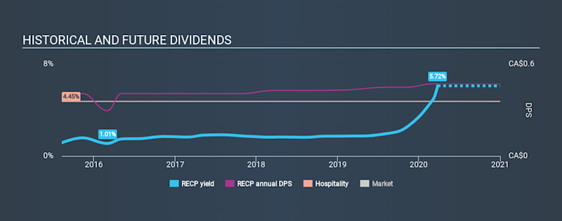 TSX:RECP Historical Dividend Yield March 26th 2020