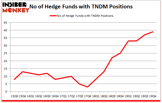 Is TNDM A Good Stock To Buy?