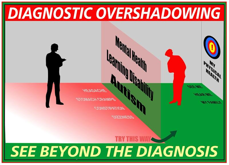 Diagnostic overshadowing.