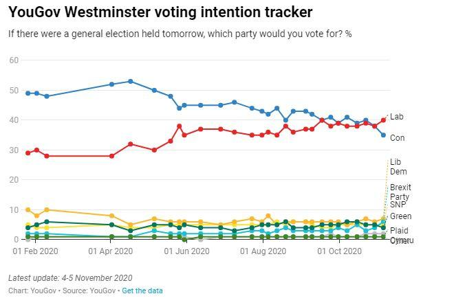 Labour's popularity has soared, with the Conservatives' on a steady gradual decline since August  (YouGov)