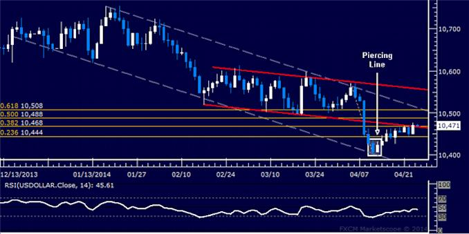 dailyclassics_us_dollar_index_body_Picture_12.png, Forex: US Dollar Technical Analysis – Cautious Recovery Continues