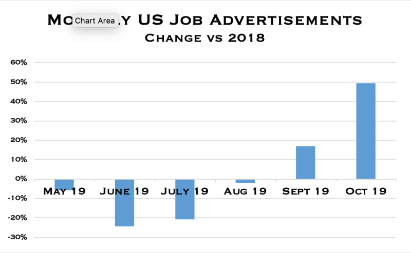 Demand for US jobs among Russell 3000 continued to rise sharply during October, in spite of growing speculation of a recession.