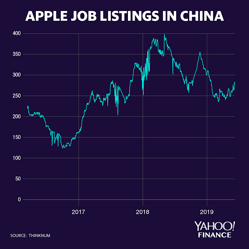 Apple jobs listings in China (Yahoo Finance/David Foster)