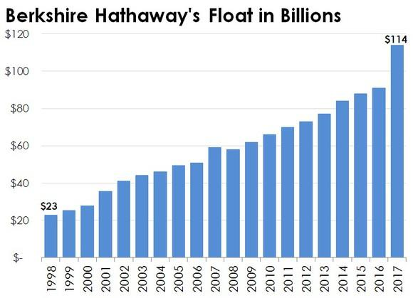 Berkshire Hathaway's year-end insurance float.