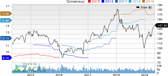 Ameriprise Financial, Inc. Price and Consensus