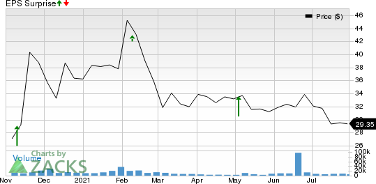 Corsair Gaming, Inc. Price and EPS Surprise