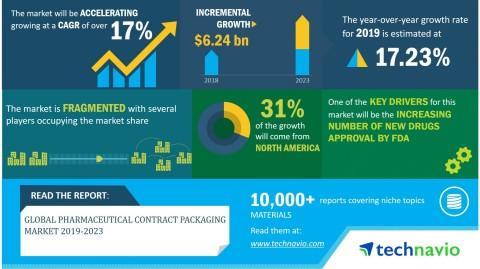 Global Pharmaceutical Contract Packaging Market 2019-2023 | Opportunities Due to Patent Expiration of Drugs to Boost Growth | Technavio