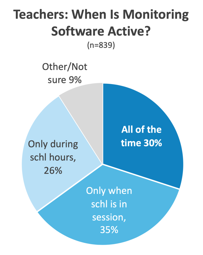 Nearly a third of teachers who reported their schools use digital services like Gaggle to track students online said the tools monitor youth behaviors 24 hours a day. (Photo by Center for Democracy and Technology)