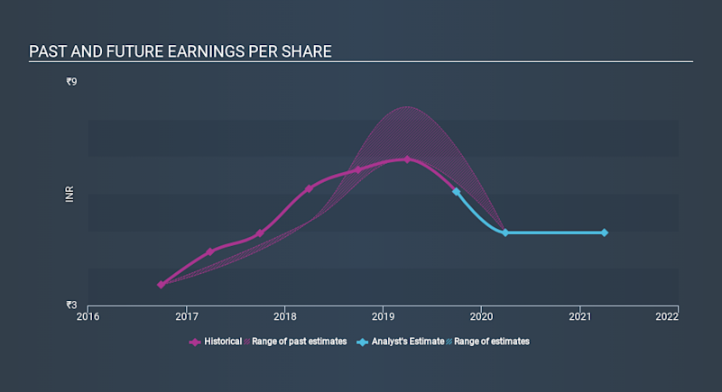 NasdaqCM:SIFY Past and Future Earnings, January 15th 2020