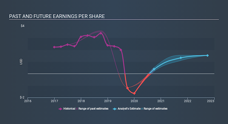 NasdaqGS:MATW Past and Future Earnings April 29th 2020