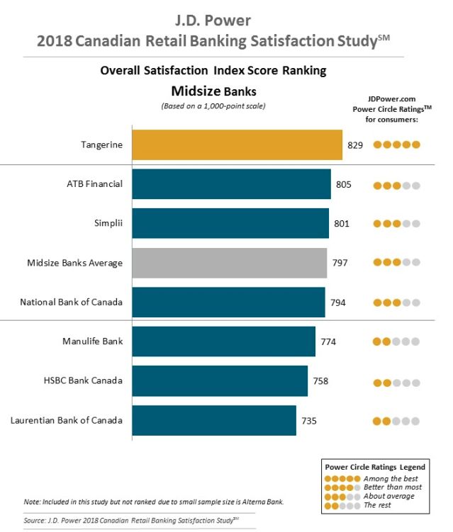 For midsize banks, Canadians were most satisfied with Scotiabank-owned Tangerine and least satisfied with Laurentian Bank of Canada, according to the J.D. Power study. (Graphic courtesy J.D. Power's 2018 Canadian Retail Banking Satisfaction Study)