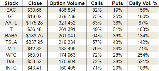 Friday's Vital Options Data: Bank of America Corp. (BAC), Micron Technology, Inc. (MU) and Delta Air Lines, Inc. (DAL)